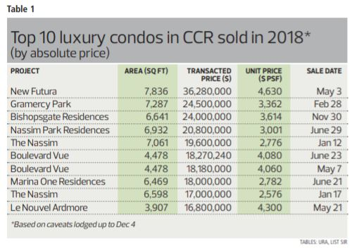 342b48 topcondo1 Copy - Top 10 Most Expensive Luxury Condos in 2018