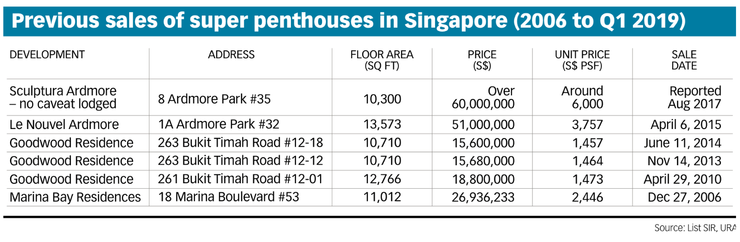 IMG 1999 - Super Penthouses in Singapore