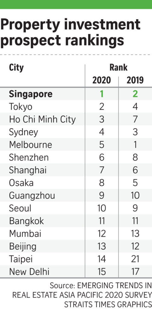 prospect rank 505x1024 - Why Are Foreigners Buying Singapore's Properties?