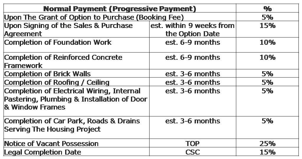 ec normal payment scheme progressive payment 1024x540 - Why Buy New Launch Property in Singapore?