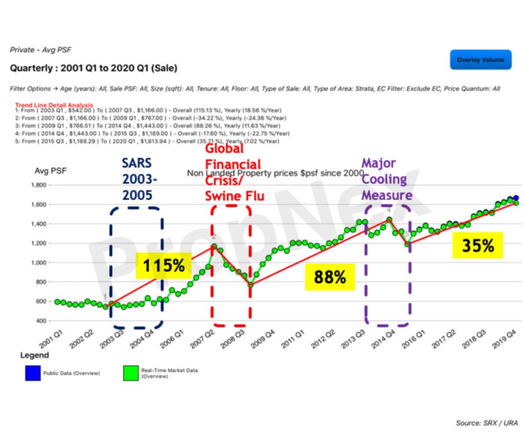 IMG 2570 1024x856 - Why is Crisis and Recession the BEST time to Invest in Singapore Property?