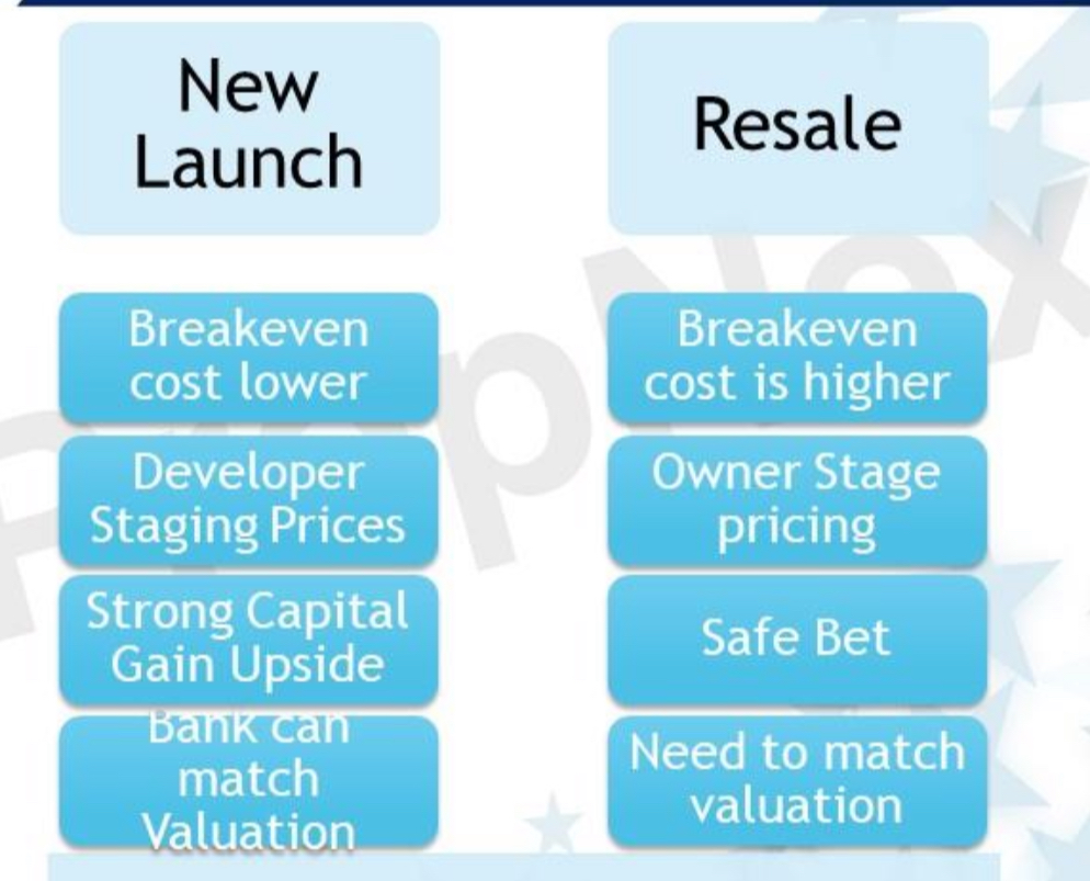 9F2395CD F0FA 4B52 91FC EFBFC2BB60F0 - Resale Property vs New Launch Property: Which is better?